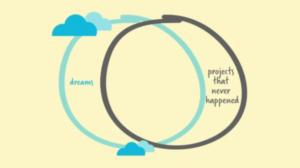 Due cerchi che rappresentano il rapporto tra reale e ideale nel realizzare i buoni propositi